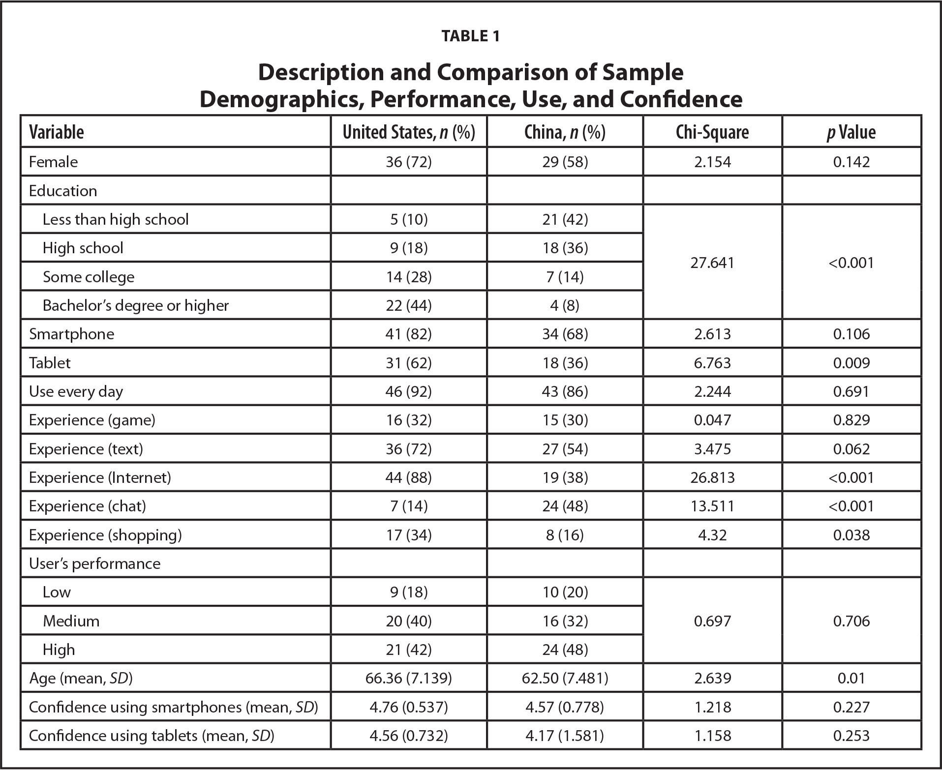 Description and Comparison of Sample Demographics, Performance, Use, and Confidence