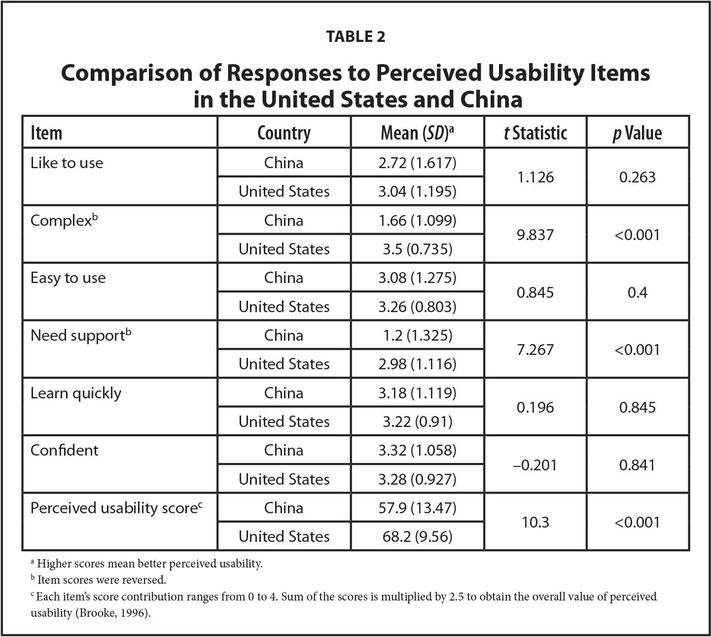 Comparison of Responses to Perceived Usability Items in the United States and China