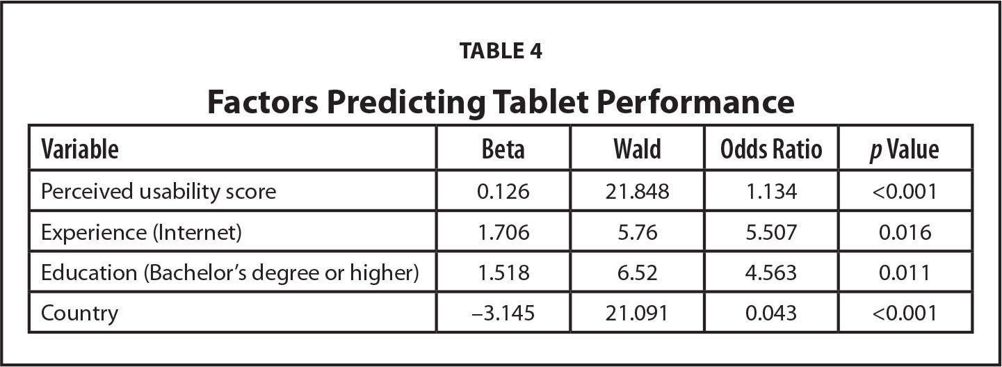 Factors Predicting Tablet Performance