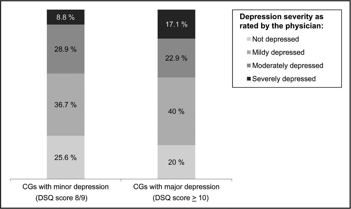 Physicians' ratings of depression severity in caregivers with a subthreshold depressive disorder (Depression Screening Questionnaire [DSQ] score of 8 or 9) or major depression (DSQ score ≥10). Note. CGs = caregivers.