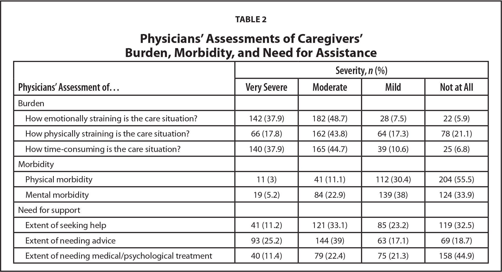 Physicians' Assessments of Caregivers' Burden, Morbidity, and Need for Assistance