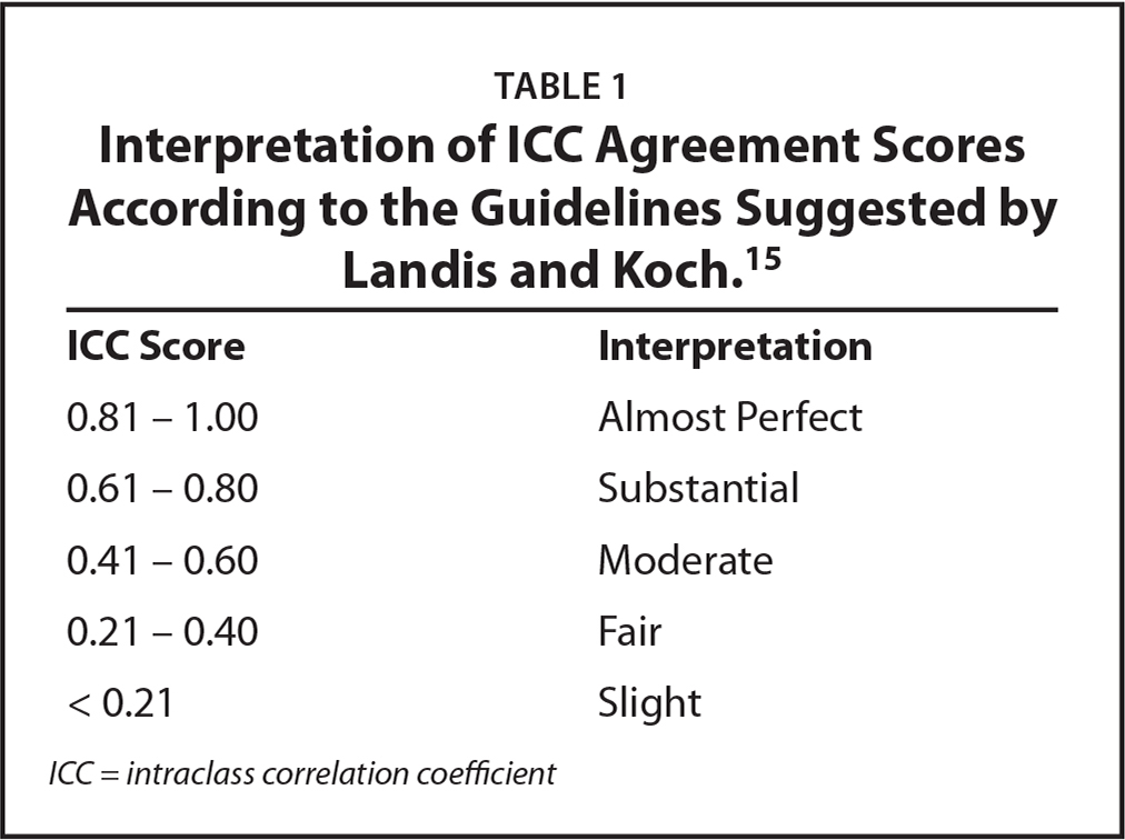 Interpretation of ICC Agreement Scores According to the Guidelines Suggested by Landis and Koch.15