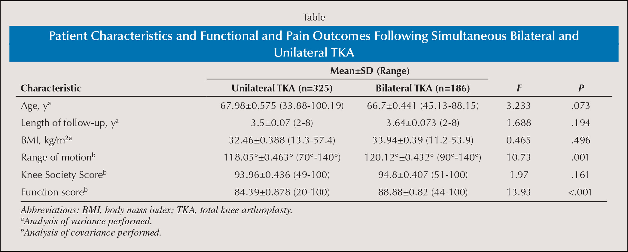 and Pain Outcomes Following Simultaneous Bilateral and Unilateral TKA