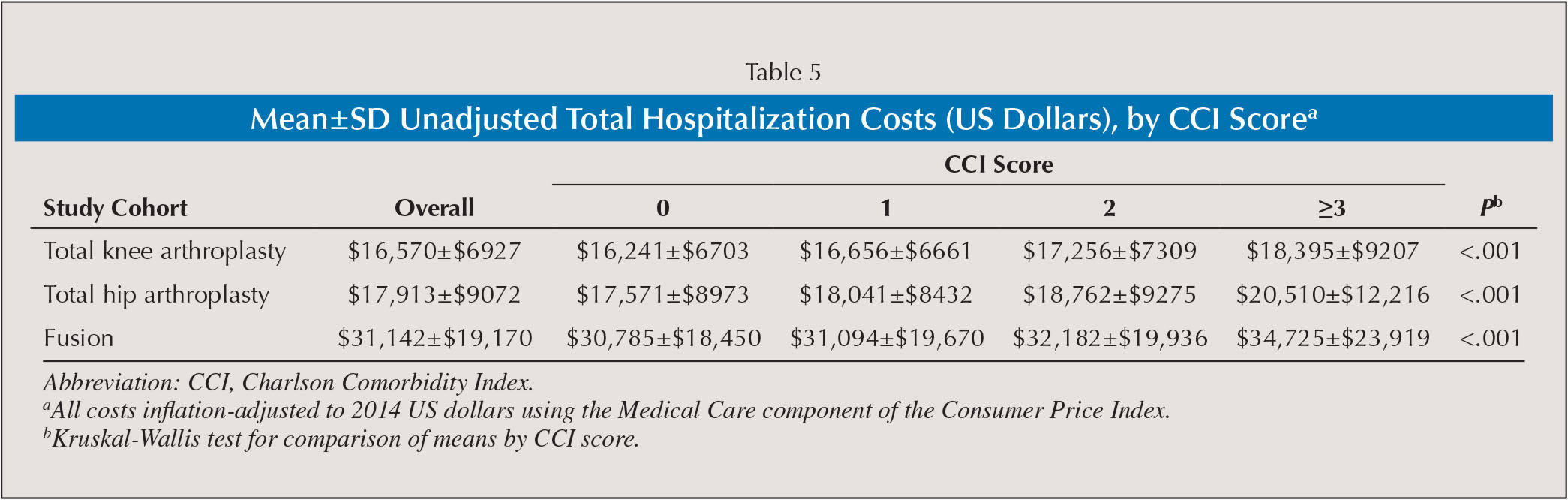 Medical abbreviations tha - Mean Sd Unadjusted Total Hospitalization Costs Us Dollars By Cci Scorea