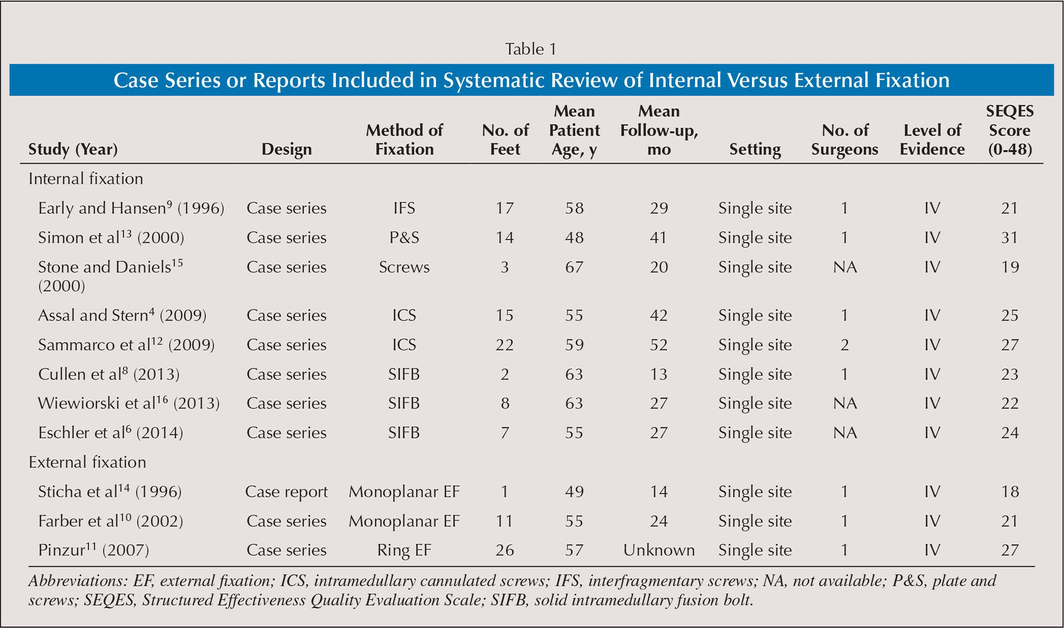 Case Series or Reports Included in Systematic Review of Internal Versus External Fixation