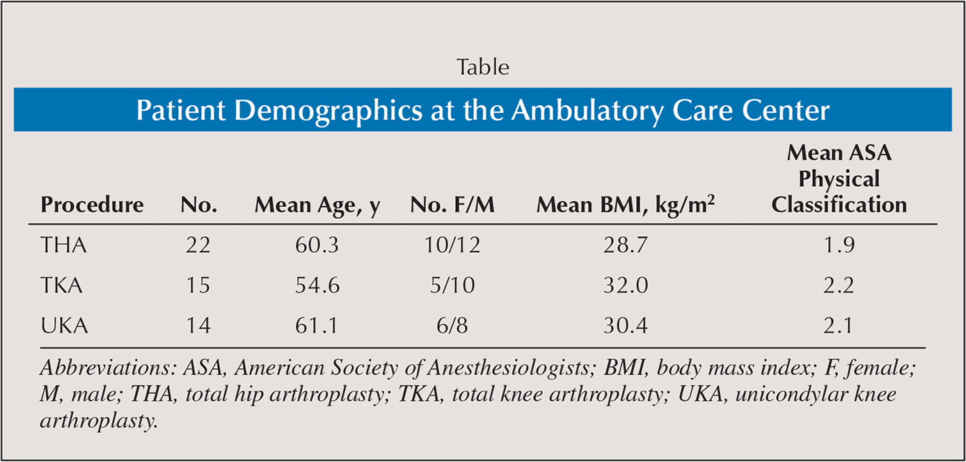 Patient Demographics at the Ambulatory Care Center
