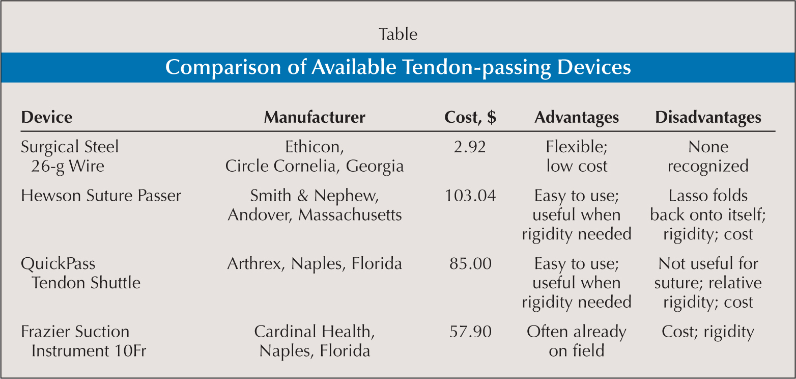 Comparison of Available Tendon-passing Devices