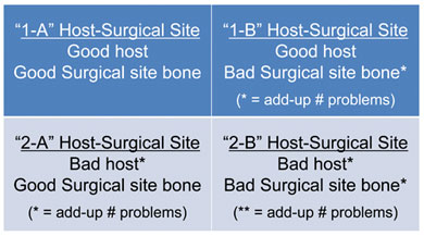 Bibbo Host-Surgical Site classification to assess the need for bone graft and osteo-adjuvants
