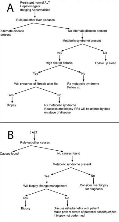 (A) An algorithm for diagnosis in patients with persistent normal liver enzymes who present with either hepatomegaly or imaging abnormalities. (B) An algorithm for diagnosis in patients with elevated liver enzymes