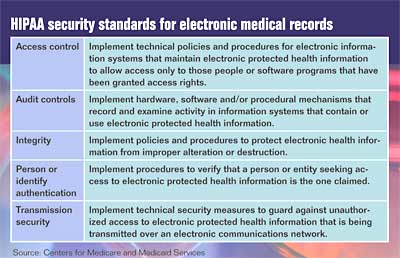Federal push for electronic medical records gaining some momentum