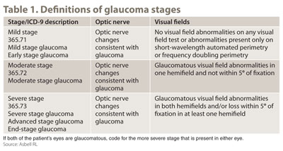 Table 1. Definition of glaucoma stages