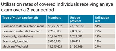 Table 1. Utilization rates of covered individuals receiving an ey exam over a 2-year period