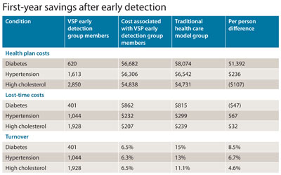 Table 2. First-year savings after early detection