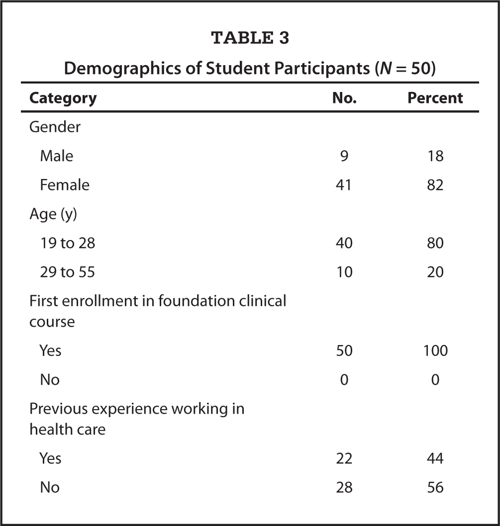 Demographics of Student Participants (N = 50)