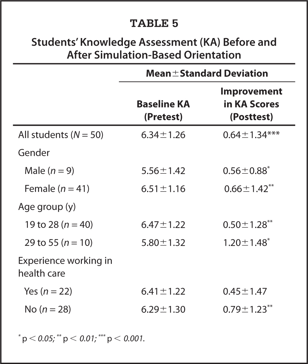 Students' Knowledge Assessment (KA) Before and After Simulation-Based Orientation