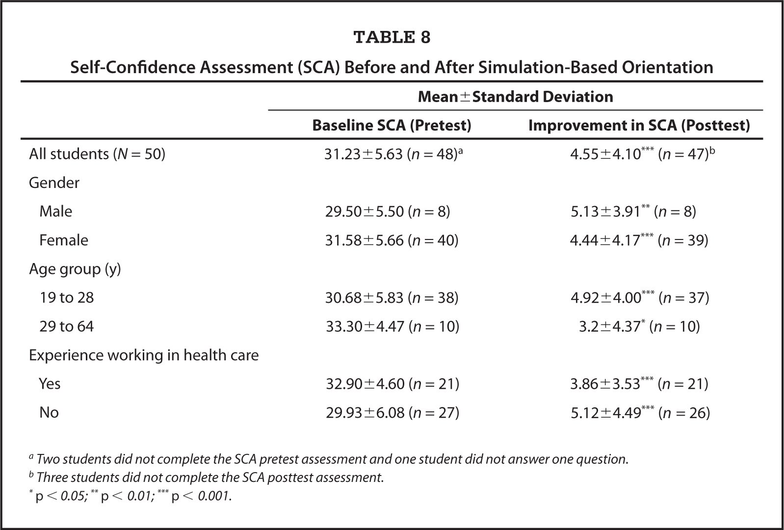 Self-Confidence Assessment (SCA) Before and After Simulation-Based Orientation