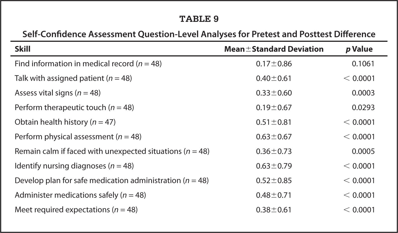Self-Confidence Assessment Question-Level Analyses for Pretest and Posttest Difference