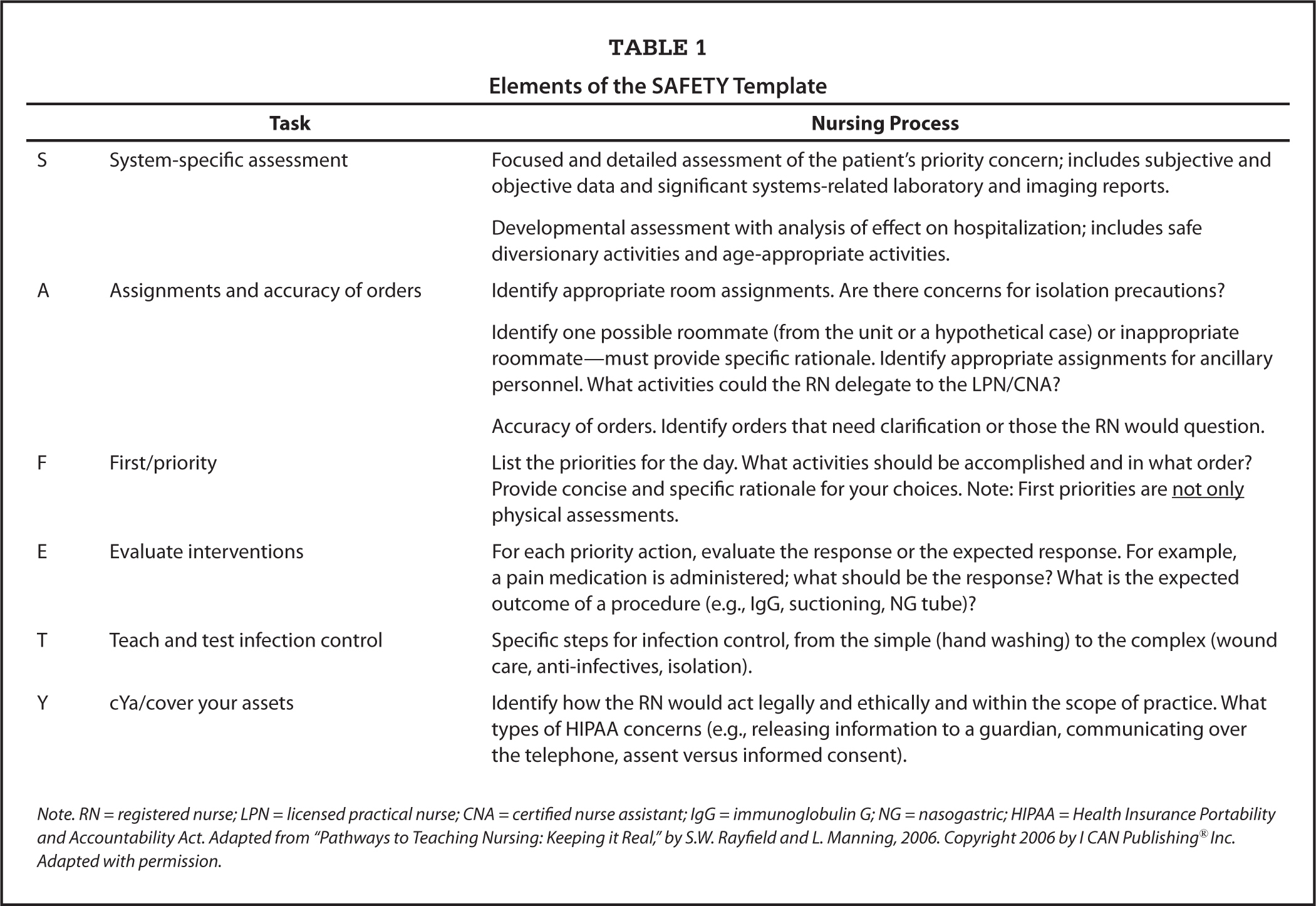 ... Reasoning and Reflection Framework for Undergraduate Nursing Students