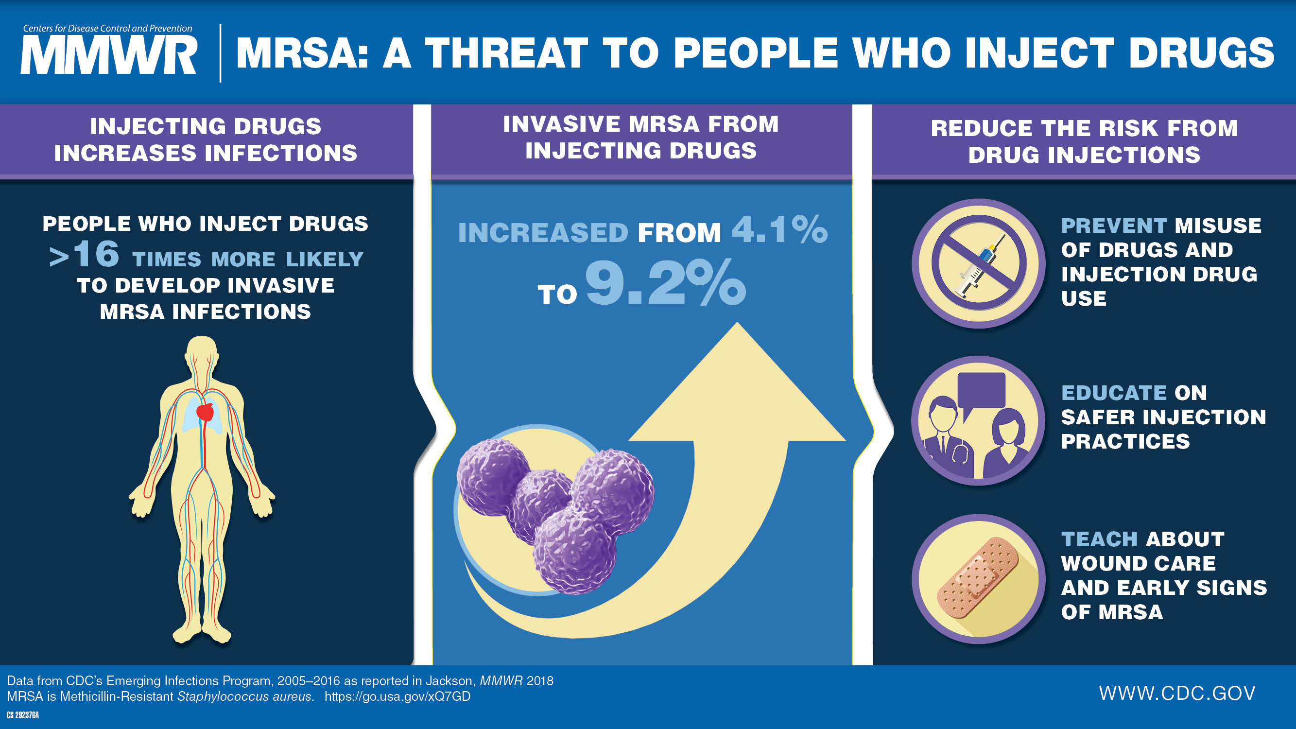 Rheumatologists Define New Role Amid Opioid Epidemic Healio >> Pwid 16 Times Likelier To Develop Invasive Mrsa Infections