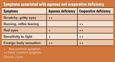 Symptoms associated with aqueous and evaporative deficiency