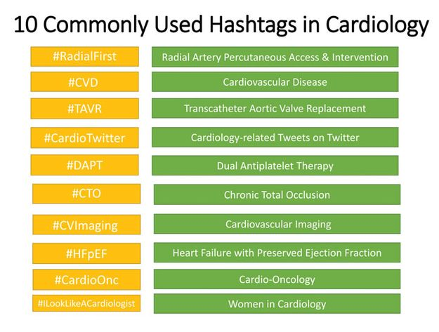 10 Commonly Used Hashtags in Cardiology