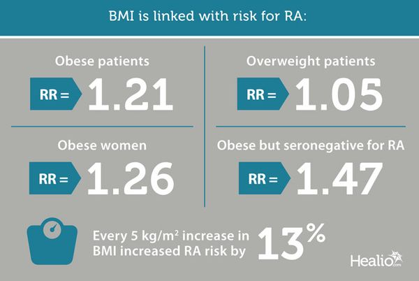 BMI is linked with risk for RA