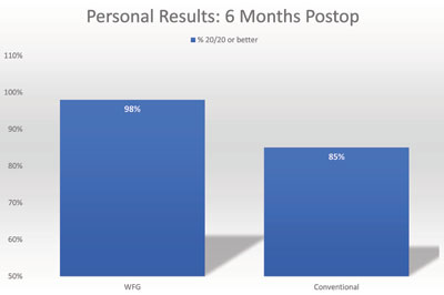 Personal results at 6 months postoperatively