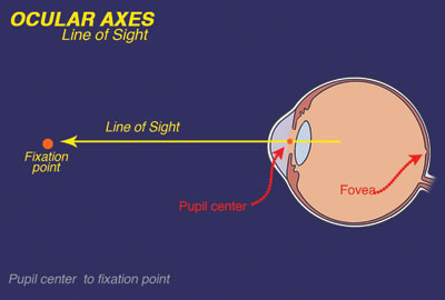 line of sight passes through the fixation point