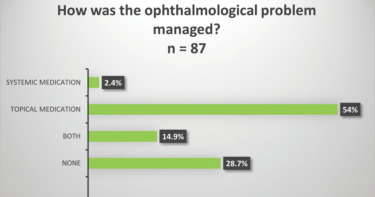 Management of ophthalmological problems