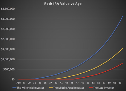 An example of three doctors who contribute to their Roth IRAs at different stages of life.  Source: OJM
