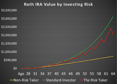 An example of three investors who contribute the same amount to their Roth IRA over a 30-year period.