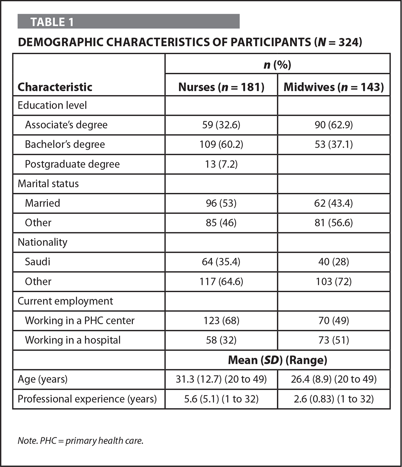 Demographic Characteristics of Participants (N = 324)