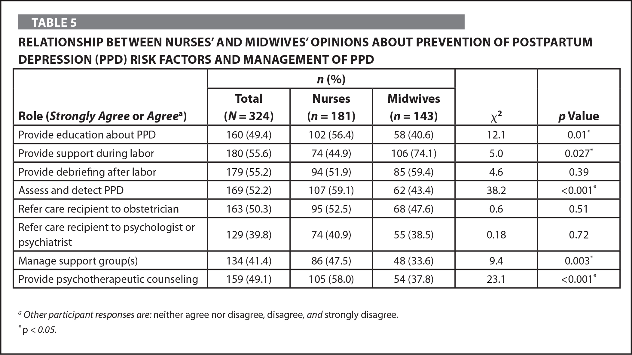 Relationship Between Nurses' and Midwives' Opinions about Prevention of Postpartum Depression (PPD) Risk Factors and Management of PPD