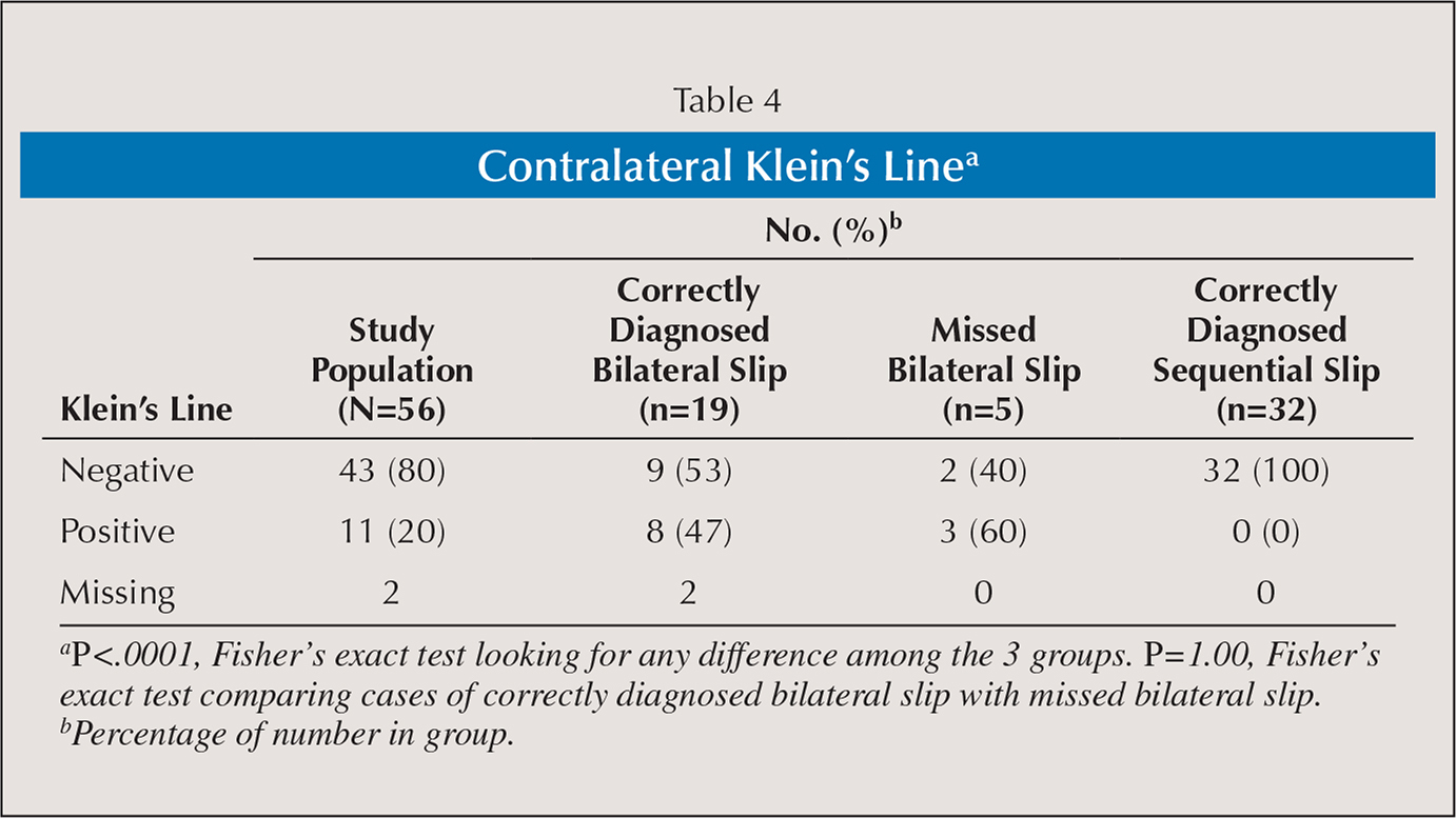 Contralateral Klein's Linea