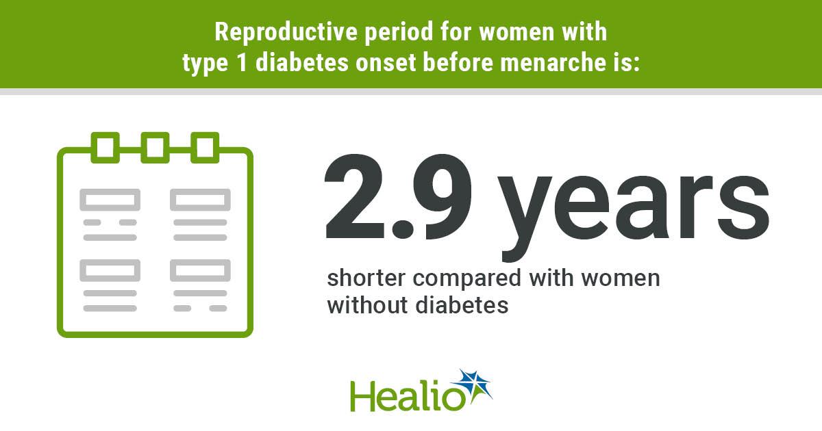 Type 1 diabetes onset before menarche shortens reproductive window - Healio