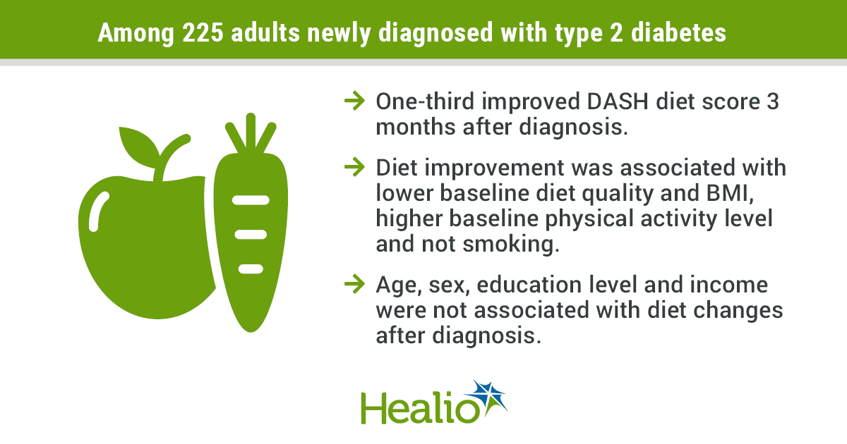 Among 225 adults newly diagnosed with type 2 diabetes: One-third improved DASH diet score 3 months after diagnosis. Diet improvement was associated with lower baseline diet quality, lower baseline BMI, higher baseline physical activity level and not smoking. Age, sex, education level and income were not associated with diet changes after diagnosis.