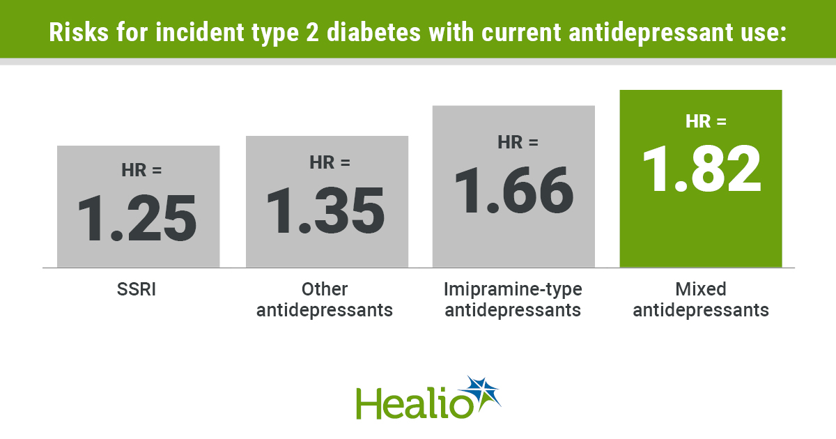 Risks for incident type 2 diabetes with current antidepressant use: