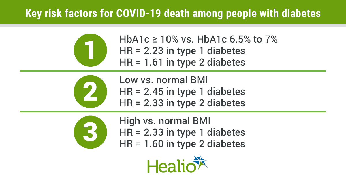 Key risk facotrs for COVID-19 death among peope with diabetes