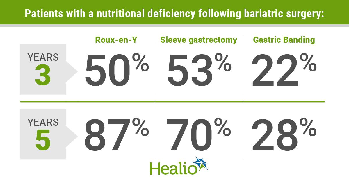 long-term nutritional deficiency