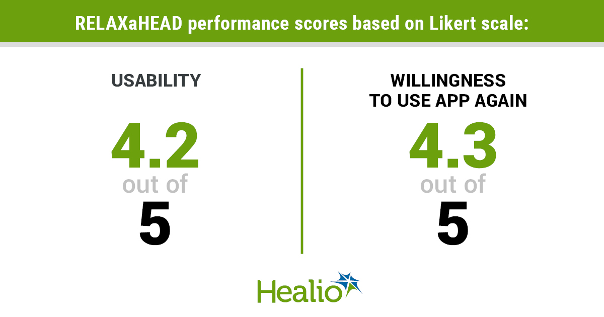 Using the Likert Scale, the 77 users of the RELAXaHEAD app, gave it a 4.2 out of 5 for usabilitity and a 4.3 out of 5 for willingness to use the app again.