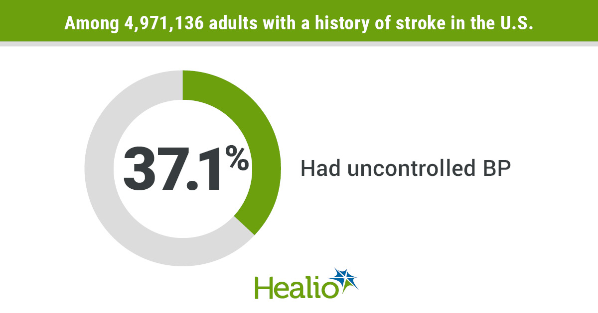 Hypertension undertreated in patients with stroke history