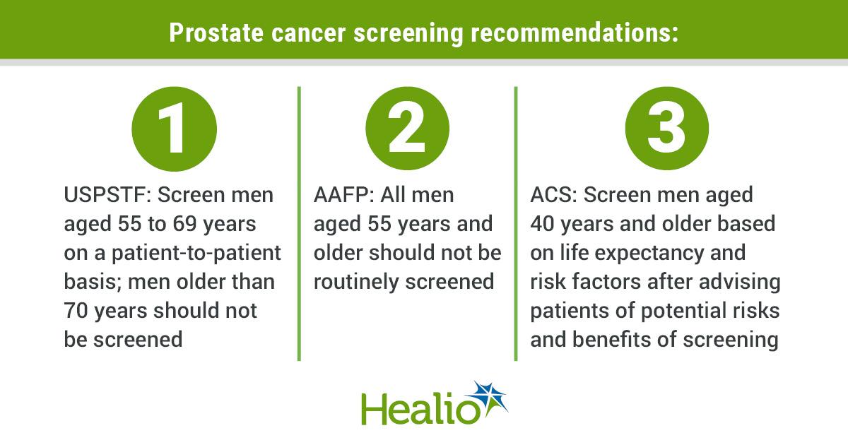 Los expertos instan a las sociedades médicas a reconsiderar las pautas para la detección del cáncer de próstata