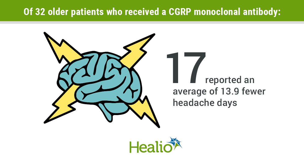 Of 32 older patients who received a CGRP monoclonal antibody, 17 reported an average of 13.9 fewer headache days