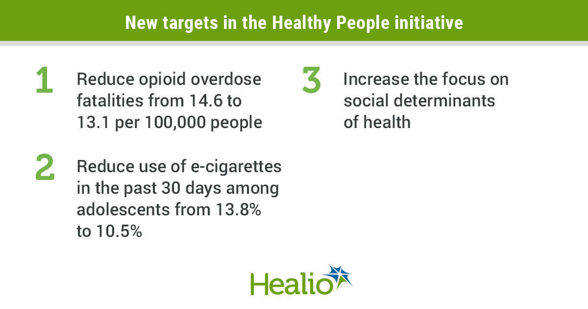 New targets in the Healthy People initiative: 1.  Reduce opioid overdose fatalities from 14.6 to 13.1 per 100,000 people. 2. Reduce use of e-cigarettes in the past 30 days among adolescents from 13.8% to 10.5%. 3. Increase the focus on social determinants of health.
