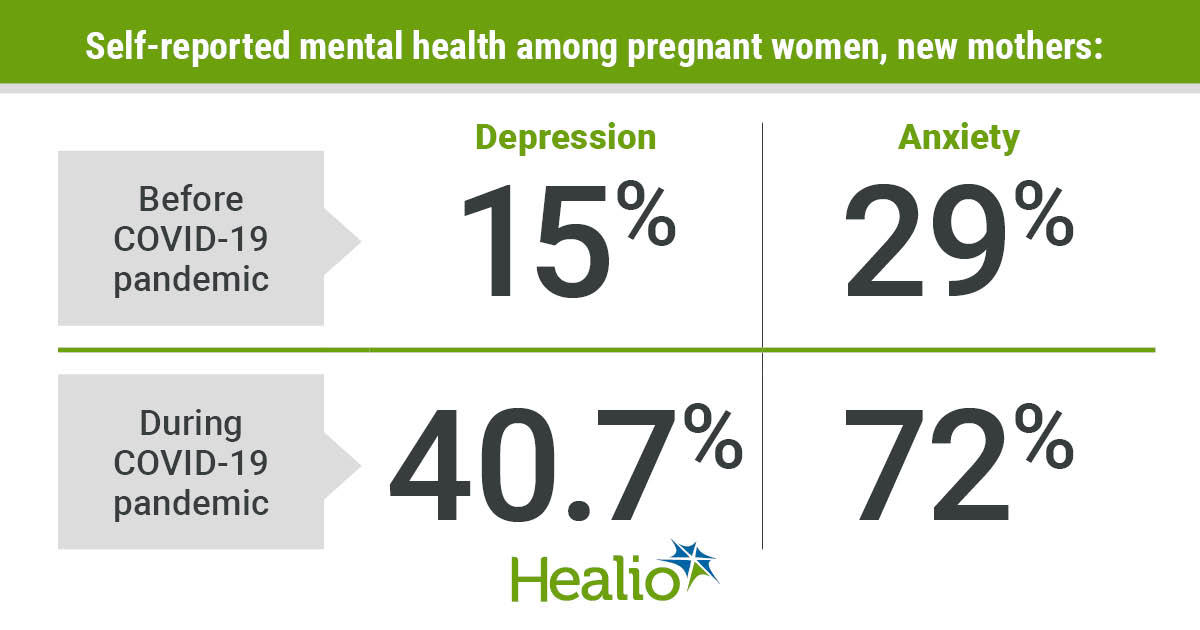 Mental health in pregnant women, new mothers due to COVID-19