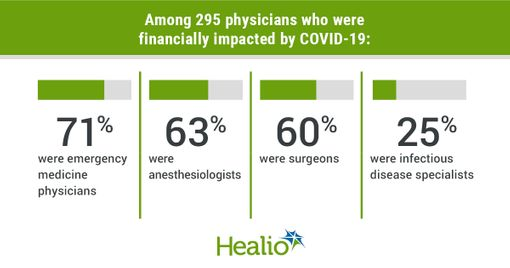Many US physicians financially impacted by COVID-19, surveys show