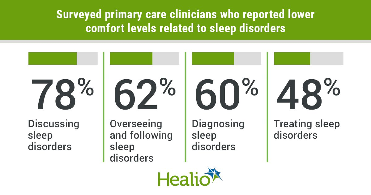 PCPs with lower comfort levels towards sleep disorders