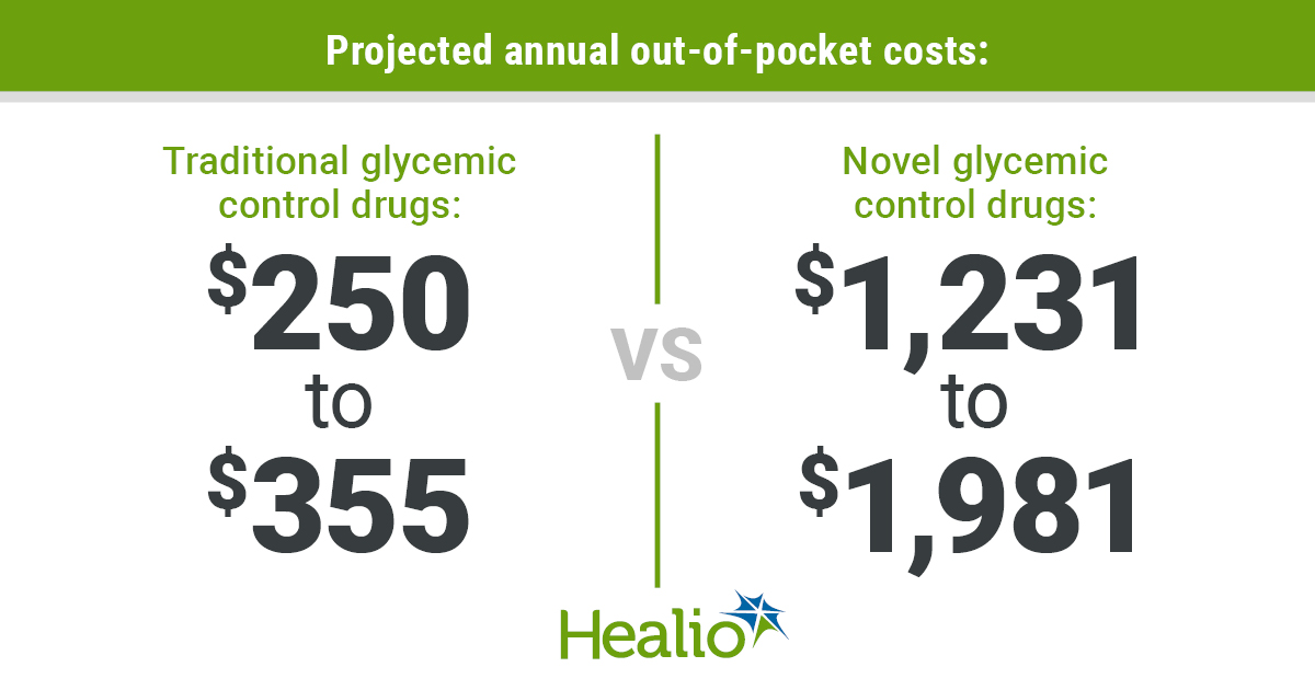 Title: Projected annual out-of-pocket costs: Left side: Traditional glycemic control drugs $250 to $355 vs. Right side  Novel glycemic control drugs: $1,231 to $1,981