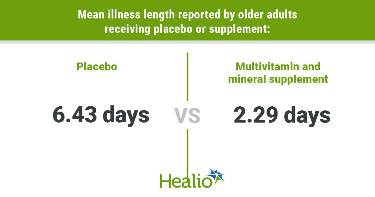 Length of illness with MVM vs placebo