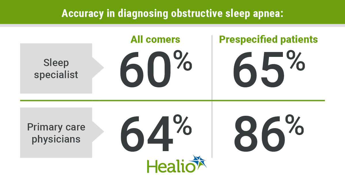 Findings from the trial included: 60% of specialists and 64% of PCPs diagnosed obstructive sleep apnea correctly among all comers and that 65% of specialists and 86% of PCPs diagnosed obstructive sleep apnea correctly among prespecified patients previously diagnosed with obstructive sleep apnea